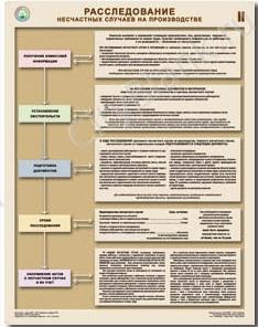 """Набор плакатов  """"Расследование несчастных случаев на производстве """", 2 листа (45х60 см) ."""